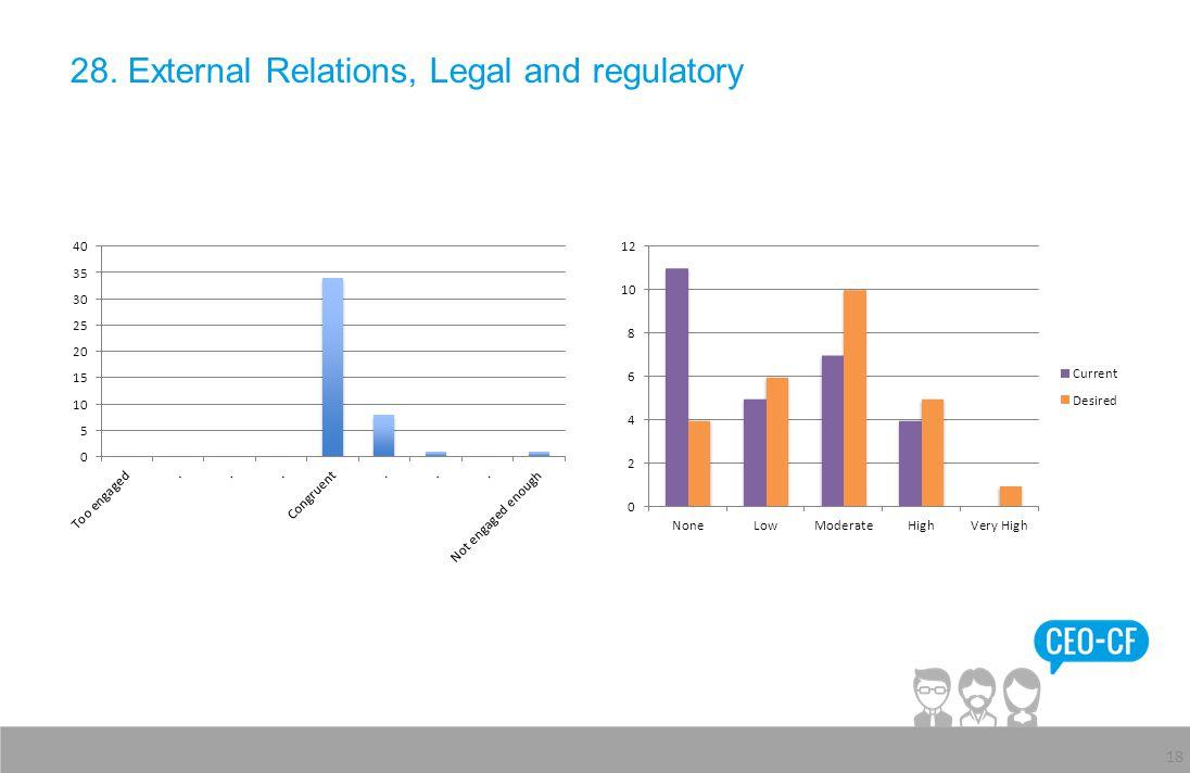 28. External Relations, Legal and regulatory 18