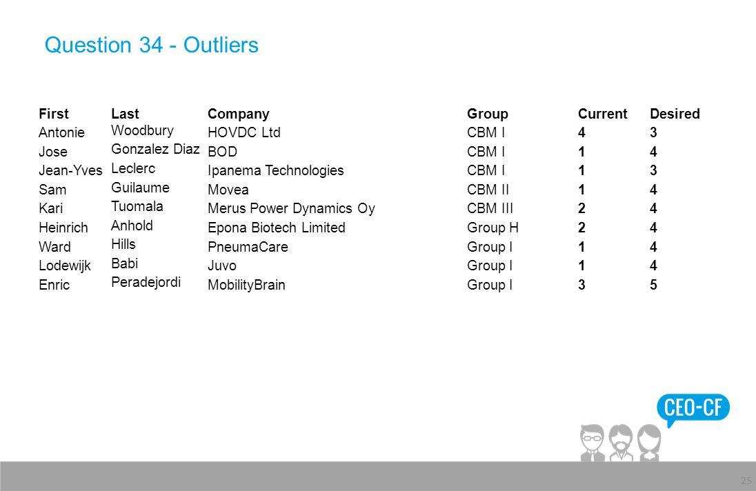 Question 34 - Outliers 25 FirstLastCompanyGroupCurrentDesired Antonie Woodbury HOVDC LtdCBM I43 Jose Gonzalez Diaz BODCBM I14 Jean-Yves Leclerc Ipanem