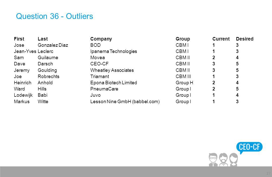 Question 36 - Outliers 27 FirstLastCompanyGroupCurrentDesired JoseGonzalez DiazBODCBM I13 Jean-YvesLeclercIpanema TechnologiesCBM I13 SamGuilaumeMovea