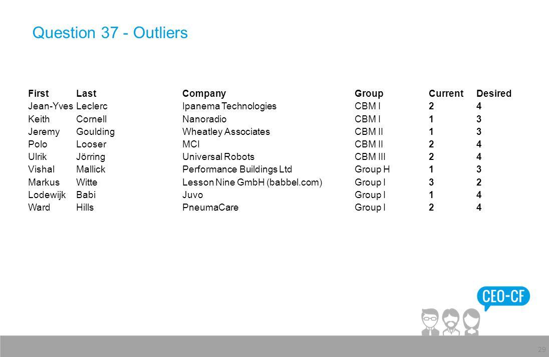 Question 37 - Outliers 29 FirstLastCompanyGroupCurrentDesired Jean-YvesLeclercIpanema TechnologiesCBM I24 KeithCornellNanoradioCBM I13 JeremyGouldingW