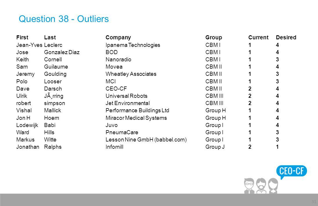 Question 38 - Outliers 31 FirstLastCompanyGroupCurrentDesired Jean-YvesLeclercIpanema TechnologiesCBM I14 JoseGonzalez DiazBODCBM I14 KeithCornellNano