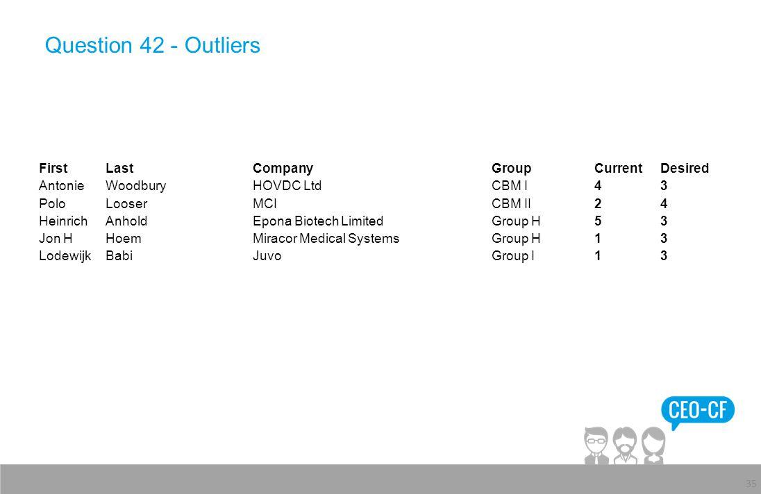 Question 42 - Outliers 35 FirstLastCompanyGroupCurrentDesired AntonieWoodburyHOVDC LtdCBM I43 PoloLooserMCICBM II24 HeinrichAnholdEpona Biotech Limite