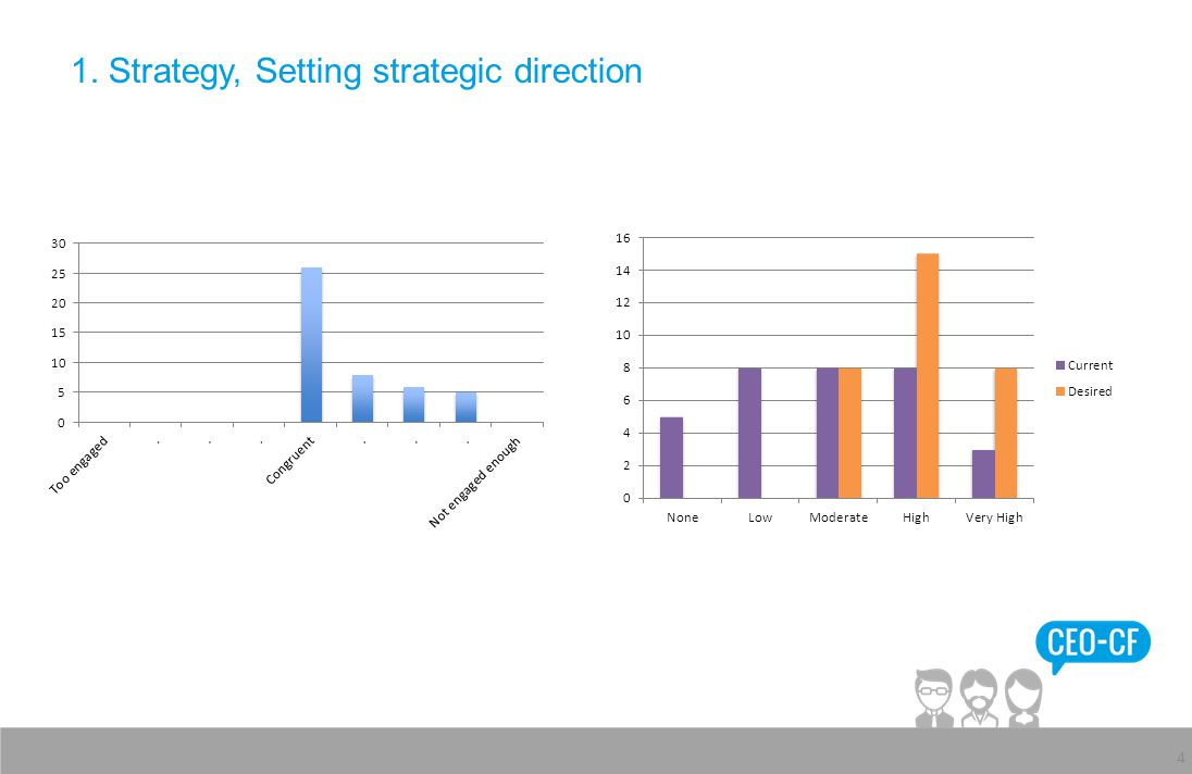1. Strategy, Setting strategic direction 4