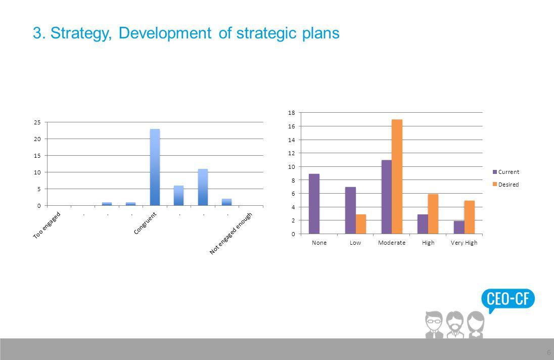3. Strategy, Development of strategic plans 6