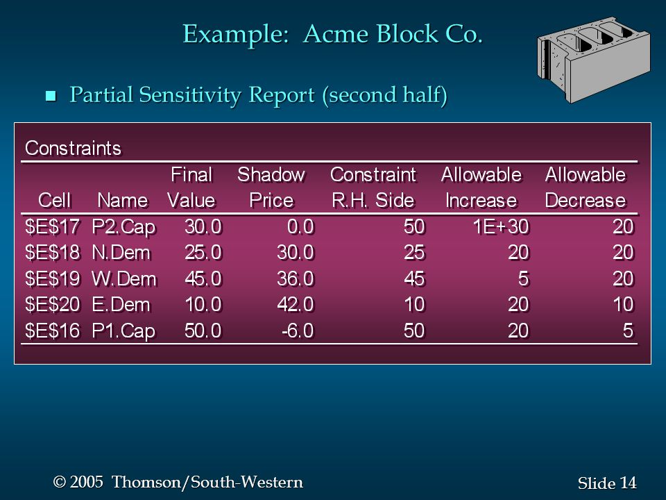 14 Slide © 2005 Thomson/South-Western n Partial Sensitivity Report (second half) Example: Acme Block Co.