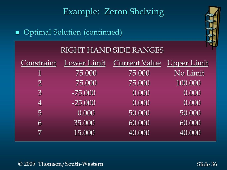 36 Slide © 2005 Thomson/South-Western Example: Zeron Shelving n Optimal Solution (continued) RIGHT HAND SIDE RANGES Constraint Lower Limit Current Val