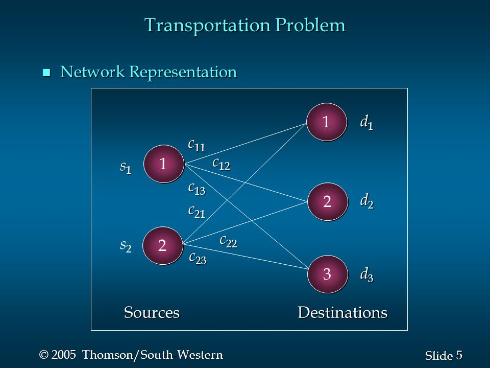 5 5 Slide © 2005 Thomson/South-Western Transportation Problem n Network Representation 2 2 c 11 c 12 c 13 c 21 c 22 c 23 d1d1d1d1 d2d2d2d2 d3d3d3d3 s1