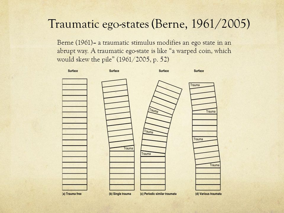 Traumatic ego-states (Berne, 1961/2005) Berne (1961)– a traumatic stimulus modifies an ego state in an abrupt way.
