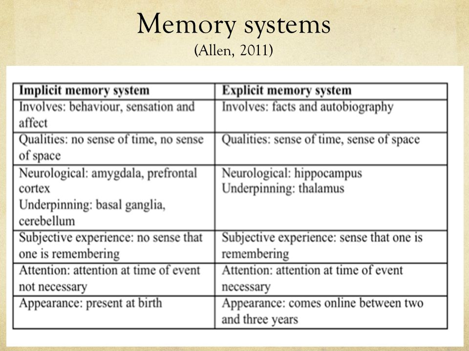 Memory systems (Allen, 2011)