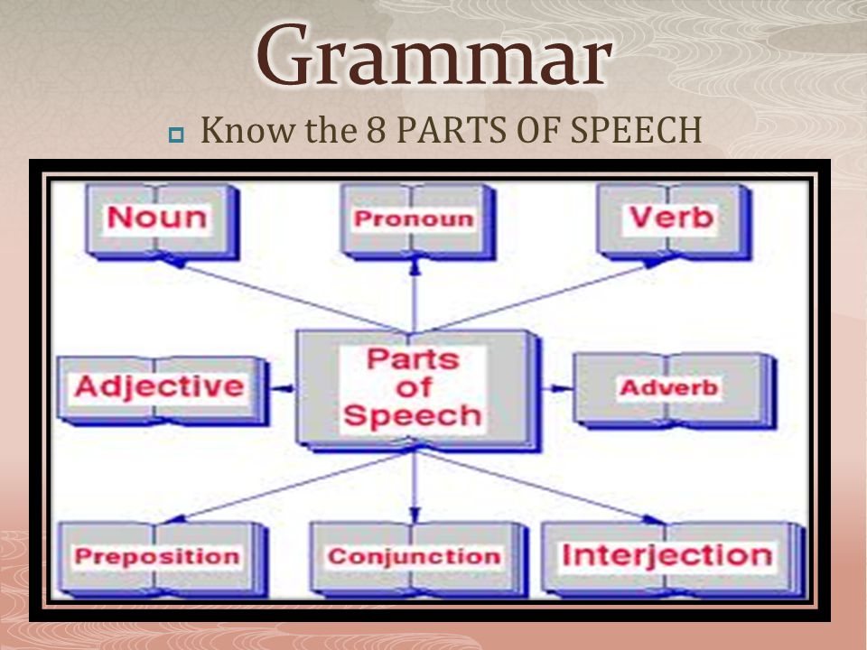  Know the 8 PARTS OF SPEECH