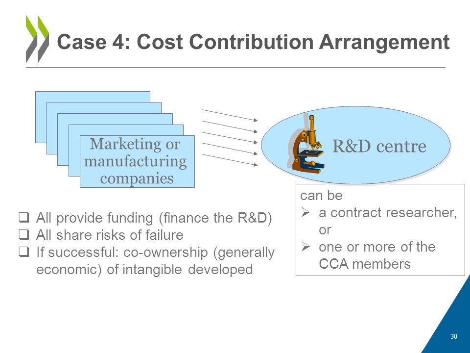 30 Case 4: Cost Contribution Arrangement Marketing or manufacturing companies R&D centre  All provide funding (finance the R&D)  All share risks of