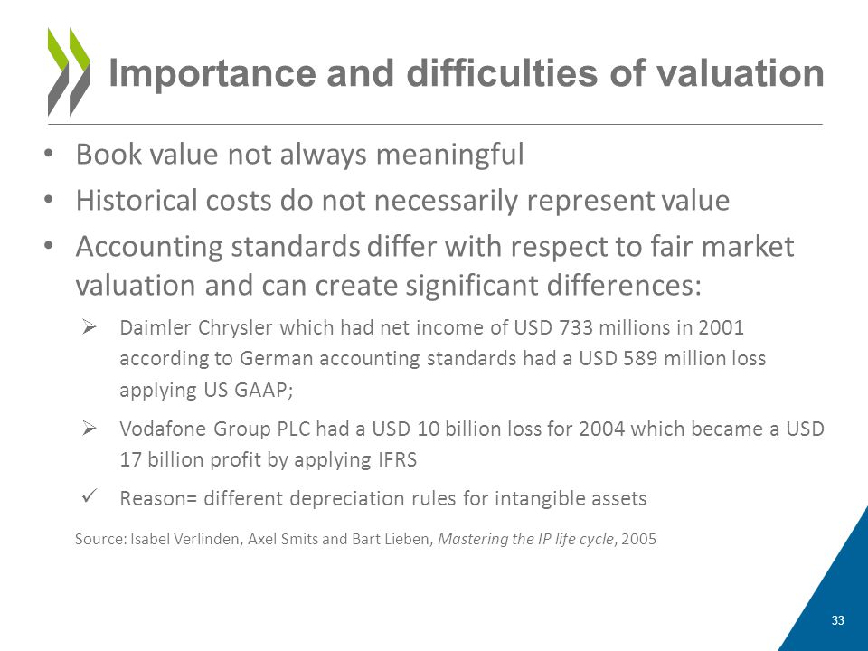 Book value not always meaningful Historical costs do not necessarily represent value Accounting standards differ with respect to fair market valuation