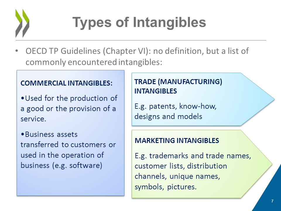 Types of Intangibles OECD TP Guidelines (Chapter VI): no definition, but a list of commonly encountered intangibles: COMMERCIAL INTANGIBLES: Used for