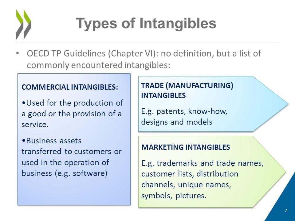 8 Illustrations Quiz (not comprehensive/complete list) Patents.