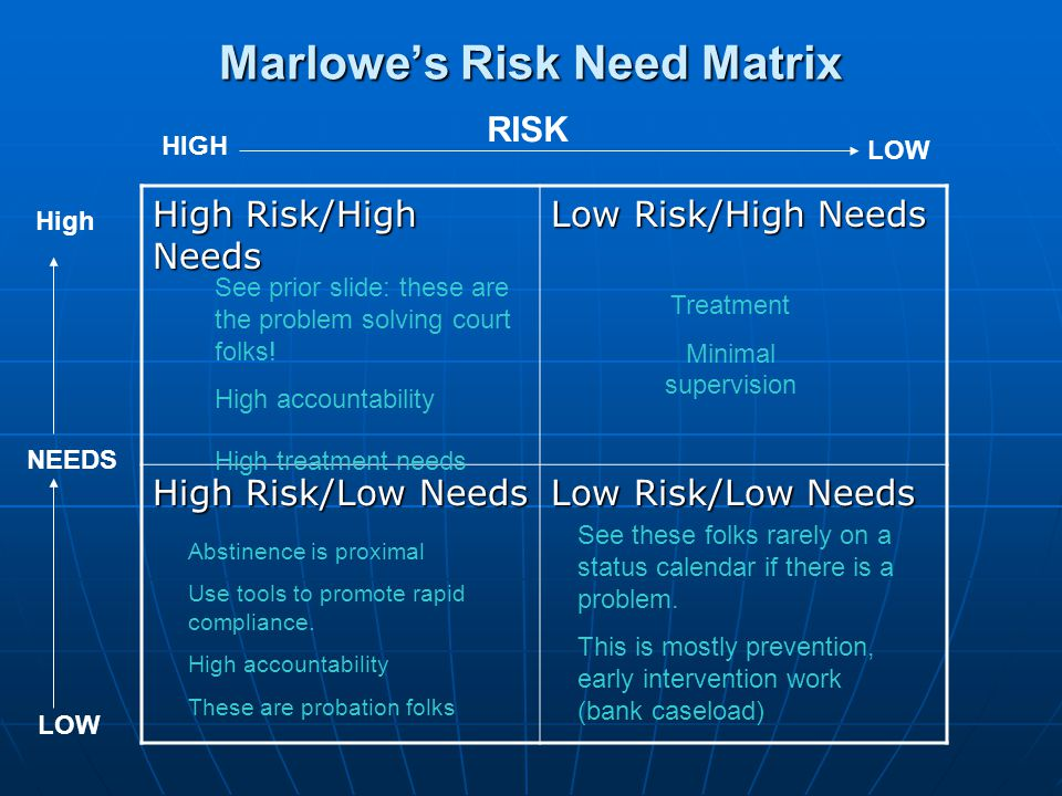 Marlowe's Risk Need Matrix High Risk/High Needs Low Risk/High Needs High Risk/Low Needs Low Risk/Low Needs HIGH LOW RISK High LOW NEEDS See prior slide: these are the problem solving court folks.