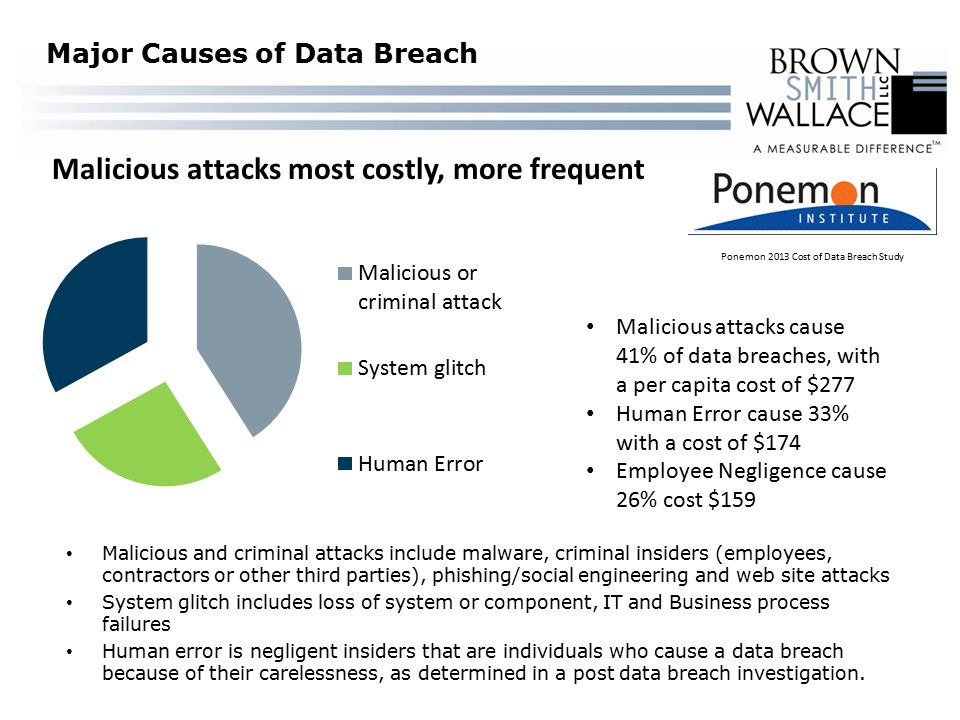 Major Causes of Data Breach Malicious attacks cause 41% of data breaches, with a per capita cost of $277 Human Error cause 33% with a cost of $174 Employee Negligence cause 26% cost $159 Malicious attacks most costly, more frequent Malicious and criminal attacks include malware, criminal insiders (employees, contractors or other third parties), phishing/social engineering and web site attacks System glitch includes loss of system or component, IT and Business process failures Human error is negligent insiders that are individuals who cause a data breach because of their carelessness, as determined in a post data breach investigation.