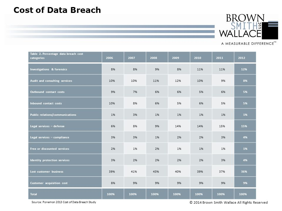 Cost of Data Breach Table 2.