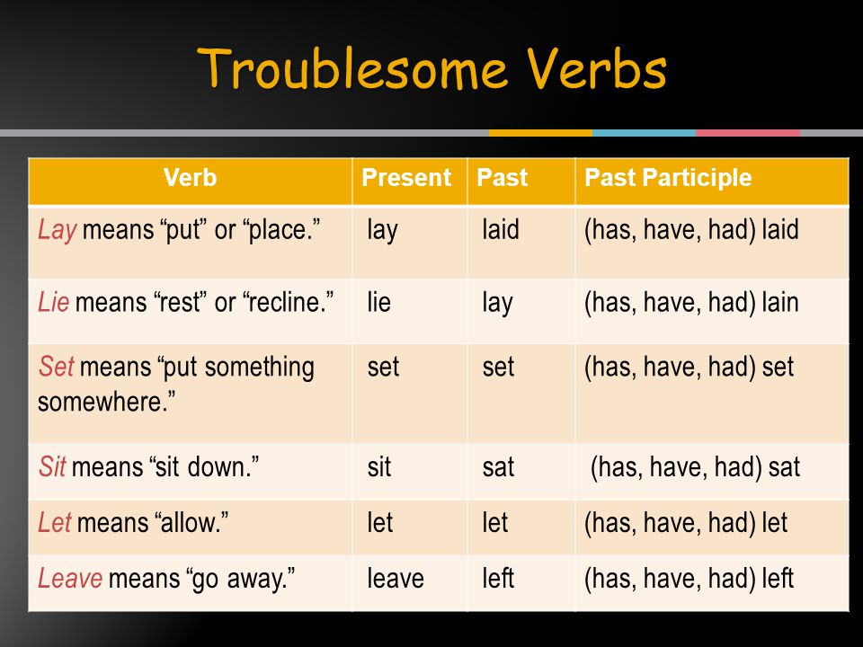 VerbPresentPastPast Participle Lay means put or place. lay laid(has, have, had) laid Lie means rest or recline. lie lay(has, have, had) lain Set means put something somewhere. set (has, have, had) set Sit means sit down. sit sat (has, have, had) sat Let means allow. let (has, have, had) let Leave means go away. leave left(has, have, had) left Troublesome Verbs