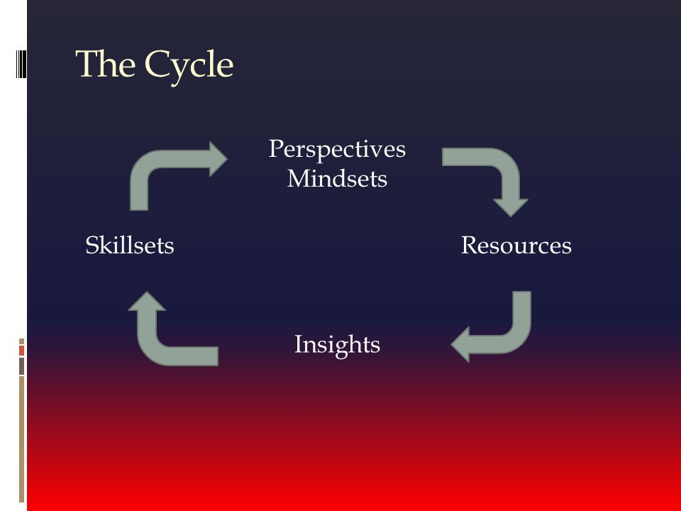 The Cycle Resources Perspectives Mindsets Insights Skillsets