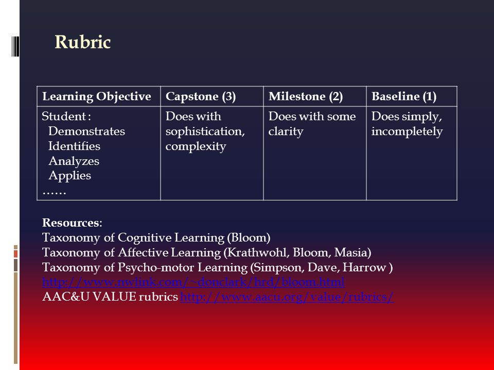 Rubric Learning ObjectiveCapstone (3)Milestone (2)Baseline (1) Student : Demonstrates Identifies Analyzes Applies …… Does with sophistication, complexity Does with some clarity Does simply, incompletely Resources : Taxonomy of Cognitive Learning (Bloom) Taxonomy of Affective Learning (Krathwohl, Bloom, Masia) Taxonomy of Psycho-motor Learning (Simpson, Dave, Harrow ) http://www.nwlink.com/~donclark/hrd/bloom.html AAC&U VALUE rubrics http://www.aacu.org/value/rubrics/http://www.aacu.org/value/rubrics/