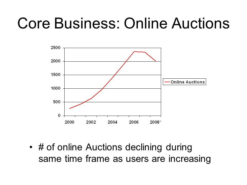 Core Business: Online Auctions # of online Auctions declining during same time frame as users are increasing