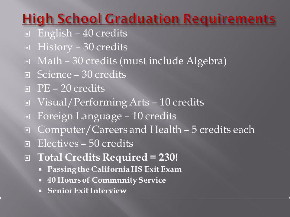  English – 40 credits  History – 30 credits  Math – 30 credits (must include Algebra)  Science – 30 credits  PE – 20 credits  Visual/Performing