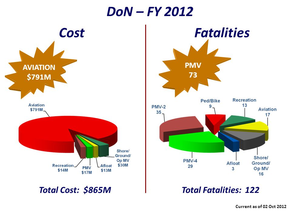CostFatalities PMV 73 Current as of 02 Oct 2012 AVIATION $791M Total Cost: $865M DoN – FY 2012 Total Fatalities: 122