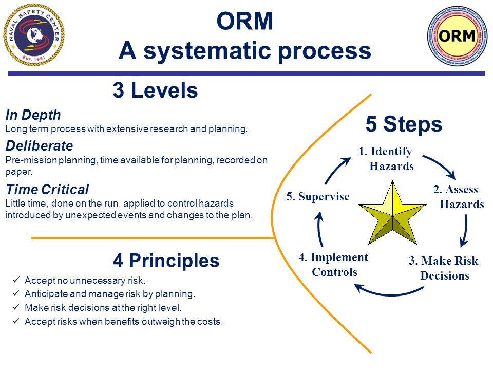 ORM A systematic process 4 Principles Accept no unnecessary risk.