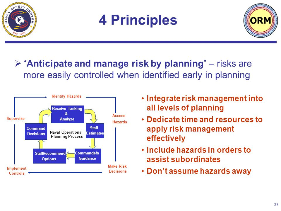 37  Anticipate and manage risk by planning – risks are more easily controlled when identified early in planning 4 Principles Integrate risk management into all levels of planning Dedicate time and resources to apply risk management effectively Include hazards in orders to assist subordinates Don't assume hazards away Implement Controls Receive Tasking & Analyze Staff Estimates Commander's Guidance StaffRecommend Options Command Decisions Identify Hazards Assess Hazards Make Risk Decisions Supervise Naval Operational Planning Process