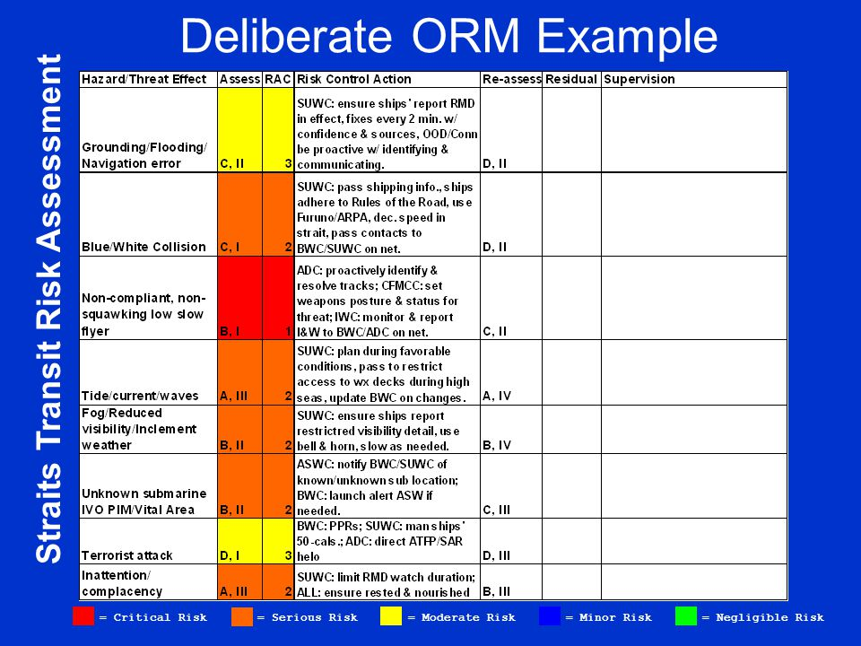 Straits Transit Risk Assessment = Critical Risk = Serious Risk = Moderate Risk = Minor Risk = Negligible Risk Deliberate ORM Example