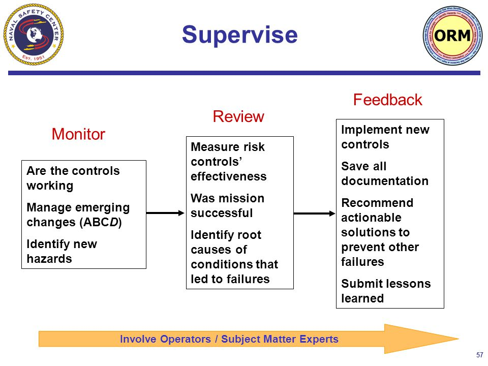 57 Supervise Measure risk controls' effectiveness Was mission successful Identify root causes of conditions that led to failures Implement new controls Save all documentation Recommend actionable solutions to prevent other failures Submit lessons learned Monitor Review Feedback Are the controls working Manage emerging changes (ABCD) Identify new hazards Involve Operators / Subject Matter Experts