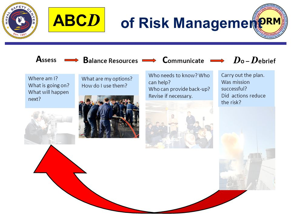 of Risk Management Where am I.What is going on. What will happen next.