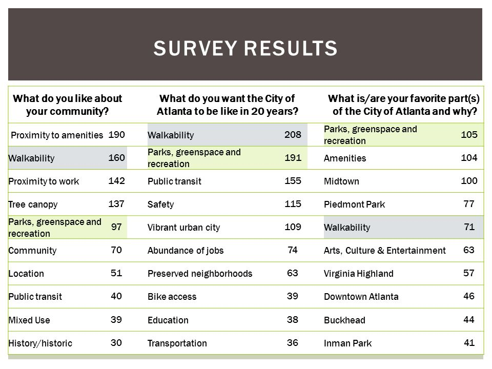 SURVEY RESULTS What do you like about your community? What do you want the City of Atlanta to be like in 20 years? What is/are your favorite part(s) o