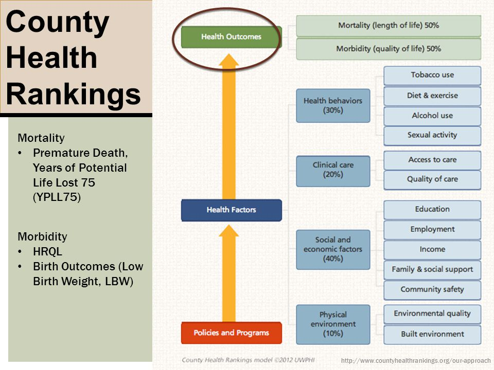 County Health Rankings http://www.countyhealthrankings.org/our-approach Mortality Premature Death, Years of Potential Life Lost 75 (YPLL75) Morbidity