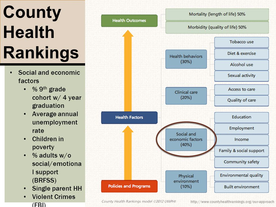 County Health Rankings http://www.countyhealthrankings.org/our-approach Social and economic factors % 9 th grade cohort w/ 4 year graduation Average a