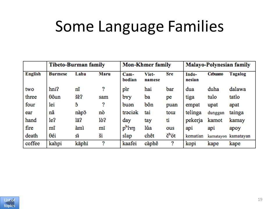Some Language Families 19 List of topics List of topics