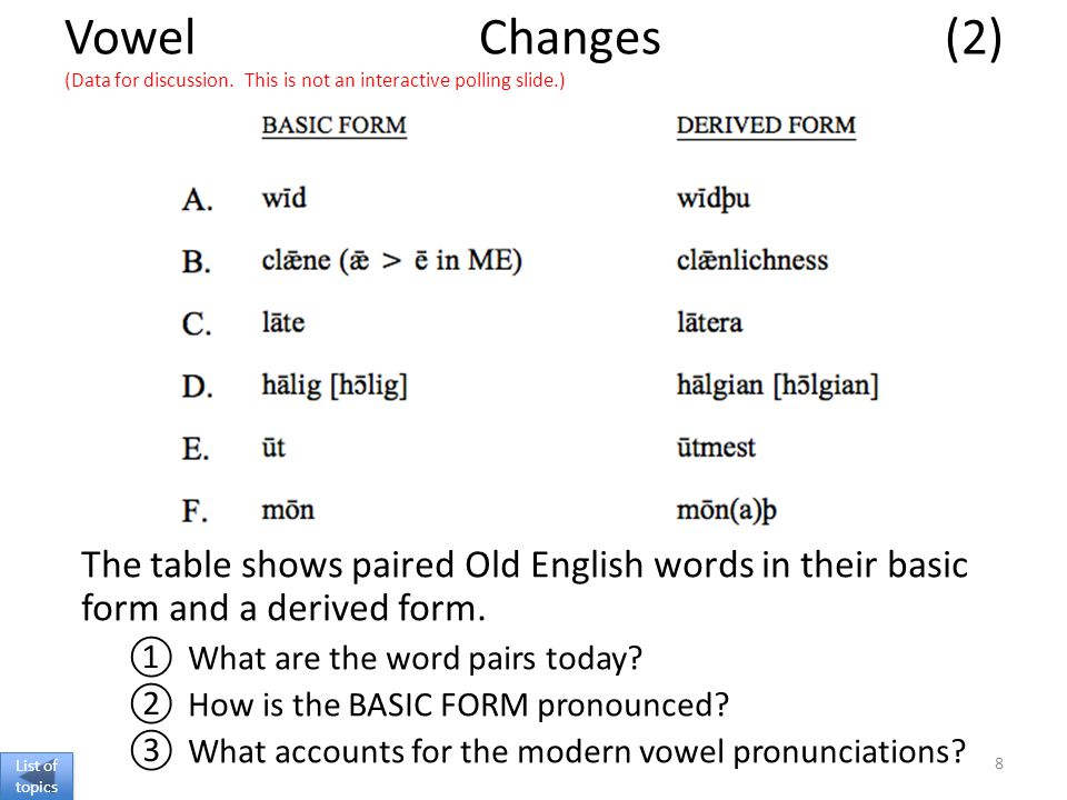 Vowel Changes (2) (Data for discussion.