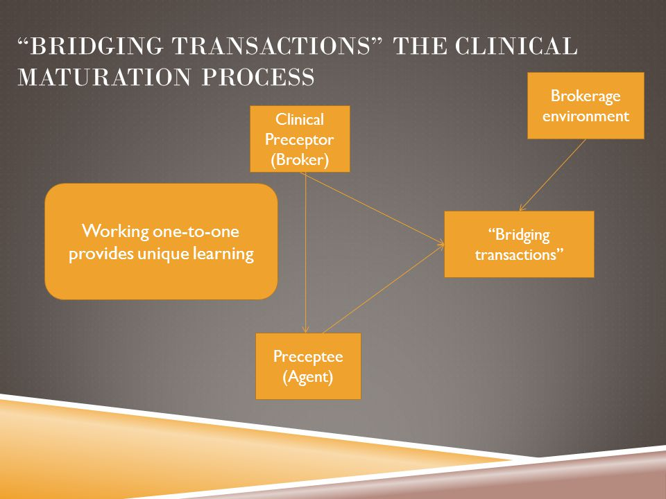 BRIDGING TRANSACTIONS THE CLINICAL MATURATION PROCESS Working one-to-one provides unique learning Clinical Preceptor (Broker) Preceptee (Agent) Bridging transactions Brokerage environment
