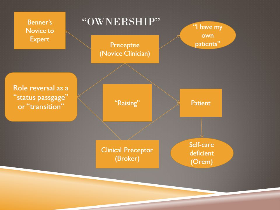 OWNERSHIP Role reversal as a status passgage or transition Preceptee (Novice Clinician) Clinical Preceptor (Broker) Patient Self-care deficient (Orem) Raising I have my own patients Benner's Novice to Expert