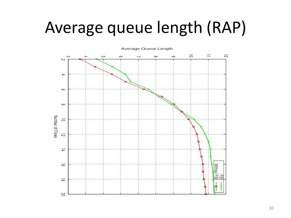 Average queue length (RAP) 10