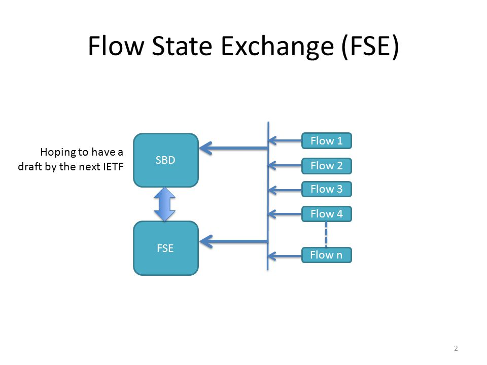 Flow State Exchange (FSE) FSE Flow 1 Flow 2 Flow n SBD Flow 3 Flow 4 2 Hoping to have a draft by the next IETF