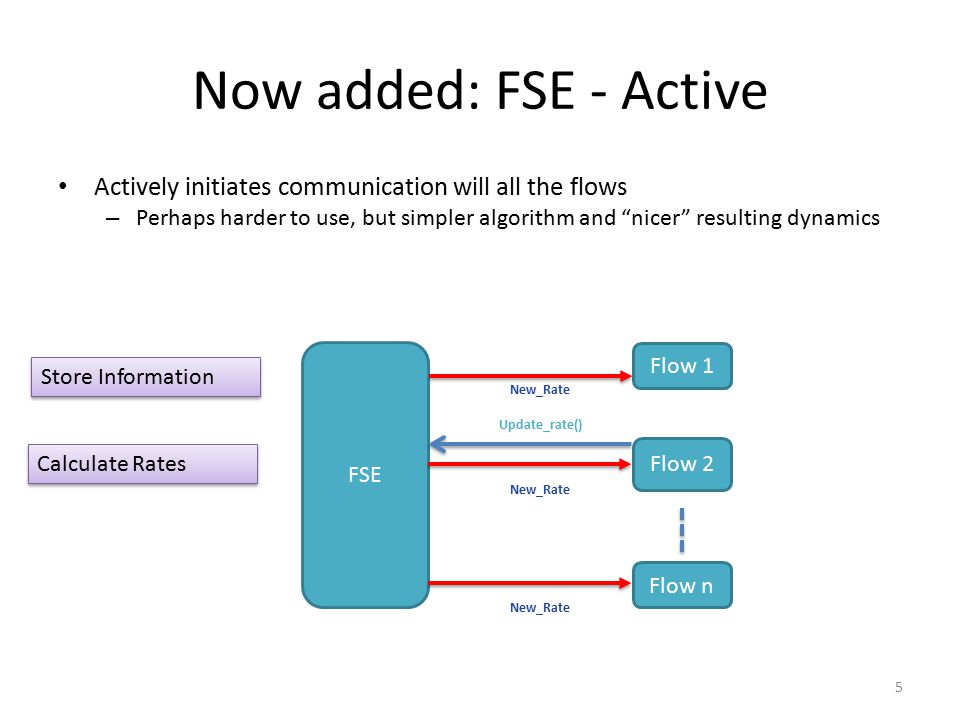 Now added: FSE - Active Actively initiates communication will all the flows – Perhaps harder to use, but simpler algorithm and nicer resulting dynamics FSE Flow 1 Flow 2 Update_rate() Flow n New_Rate Store Information Calculate Rates 5
