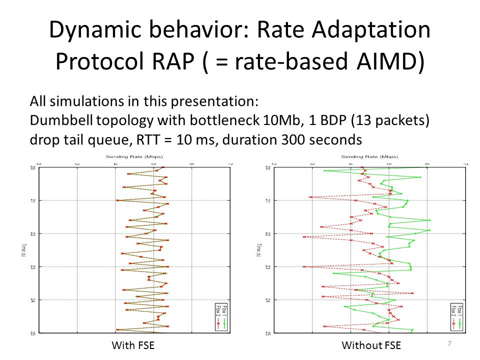 Dynamic behavior: Rate Adaptation Protocol RAP ( = rate-based AIMD) With FSEWithout FSE 7 All simulations in this presentation: Dumbbell topology with bottleneck 10Mb, 1 BDP (13 packets) drop tail queue, RTT = 10 ms, duration 300 seconds