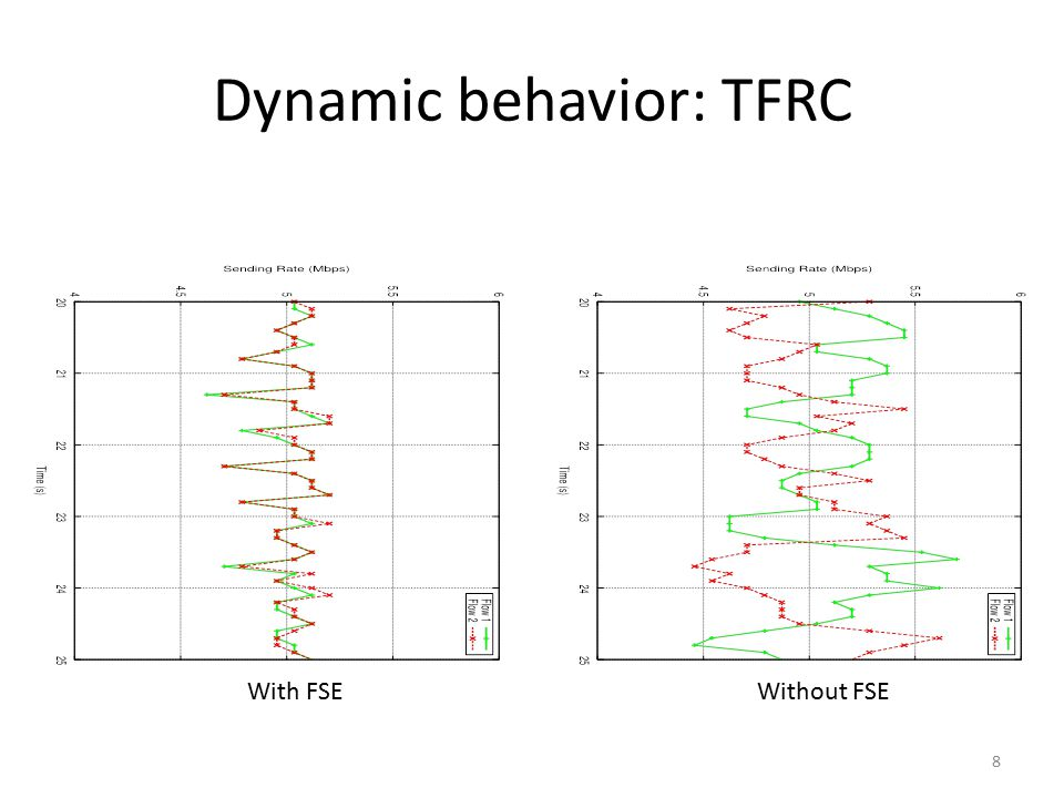 Dynamic behavior: TFRC With FSEWithout FSE 8