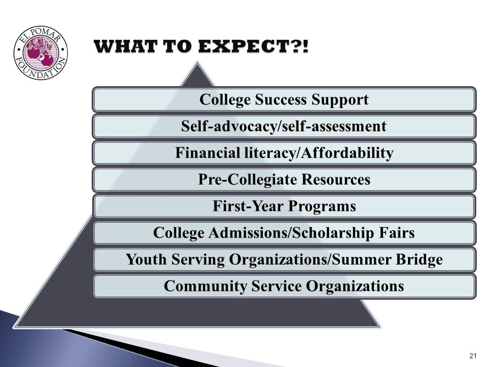 College Success SupportSelf-advocacy/self-assessmentFinancial literacy/AffordabilityPre-Collegiate ResourcesFirst-Year ProgramsCollege Admissions/Scholarship FairsYouth Serving Organizations/Summer BridgeCommunity Service Organizations 21