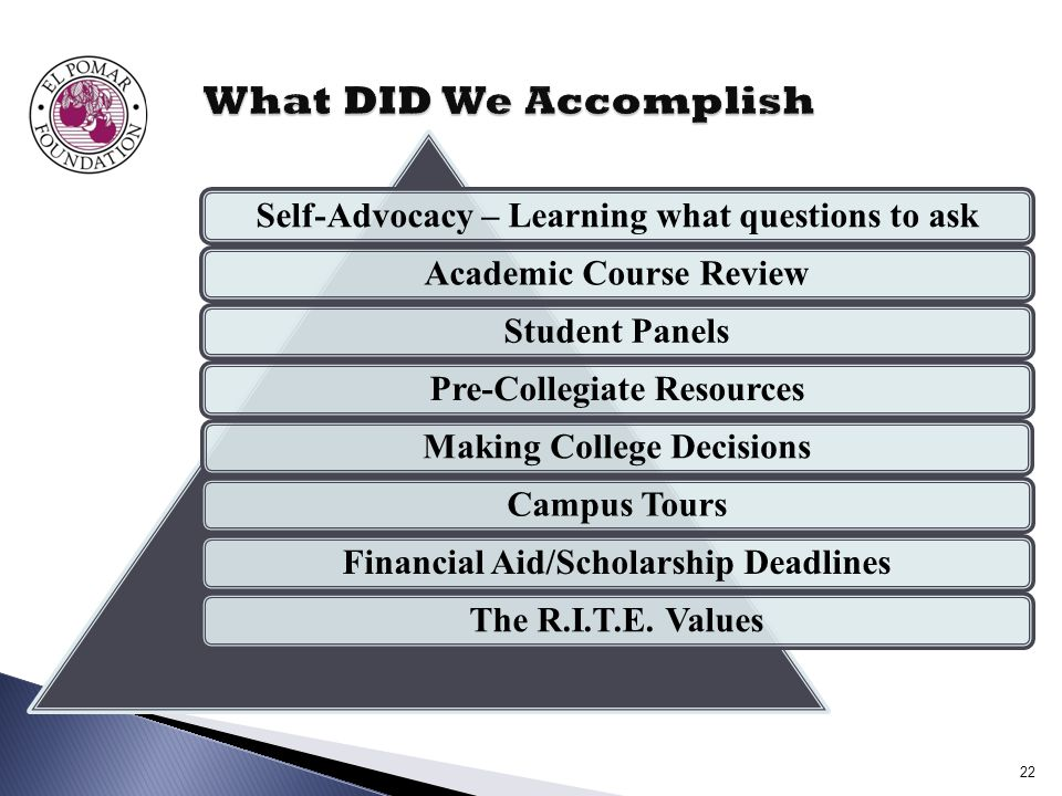 Self-Advocacy – Learning what questions to askAcademic Course ReviewStudent PanelsPre-Collegiate ResourcesMaking College DecisionsCampus ToursFinancial Aid/Scholarship DeadlinesThe R.I.T.E.