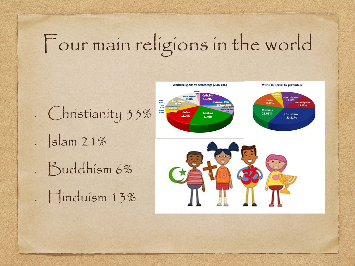Four main religions in the world Christianity 33% Islam 21% Buddhism 6% Hinduism 13%
