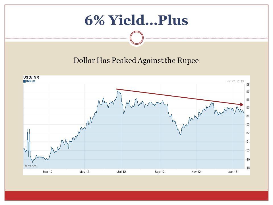 6% Yield…Plus Dollar Has Peaked Against the Rupee