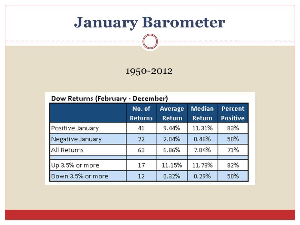 January Barometer 1950-2012