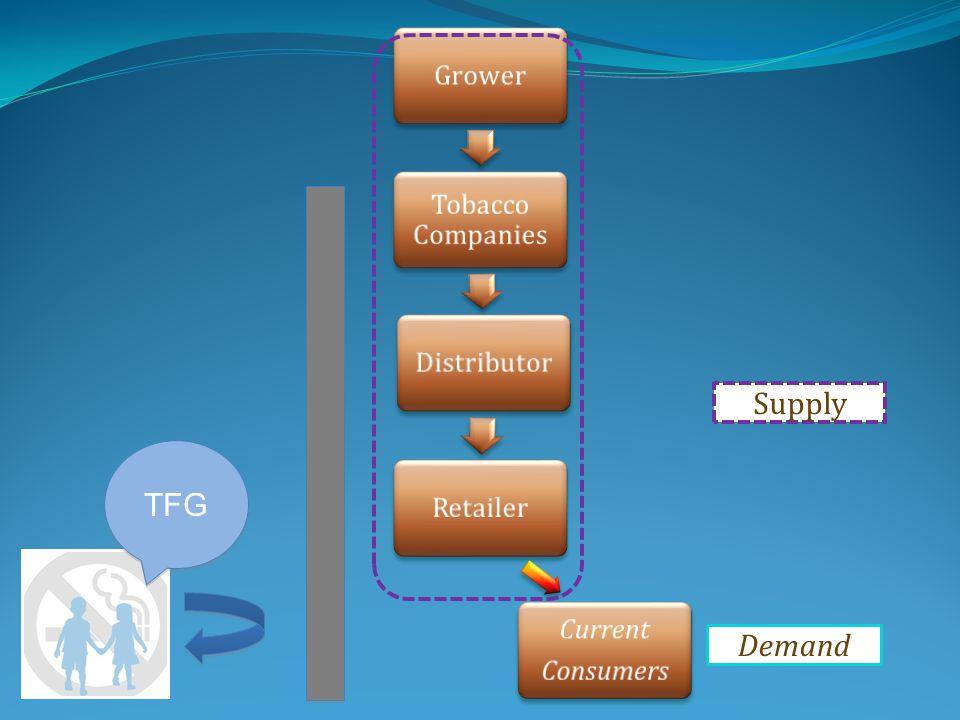 Supply Demand TFG